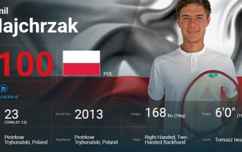Kamil już w TOP 100 ATP